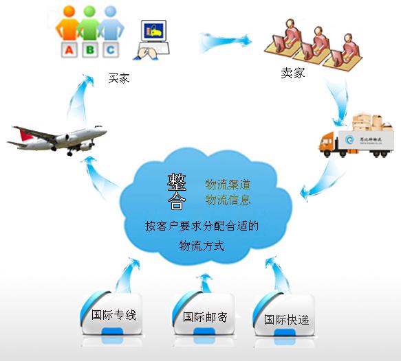 思比特物流为广大客户提供合适的国际物流服务,本公司有邮政国际包裹,国际快递等业务